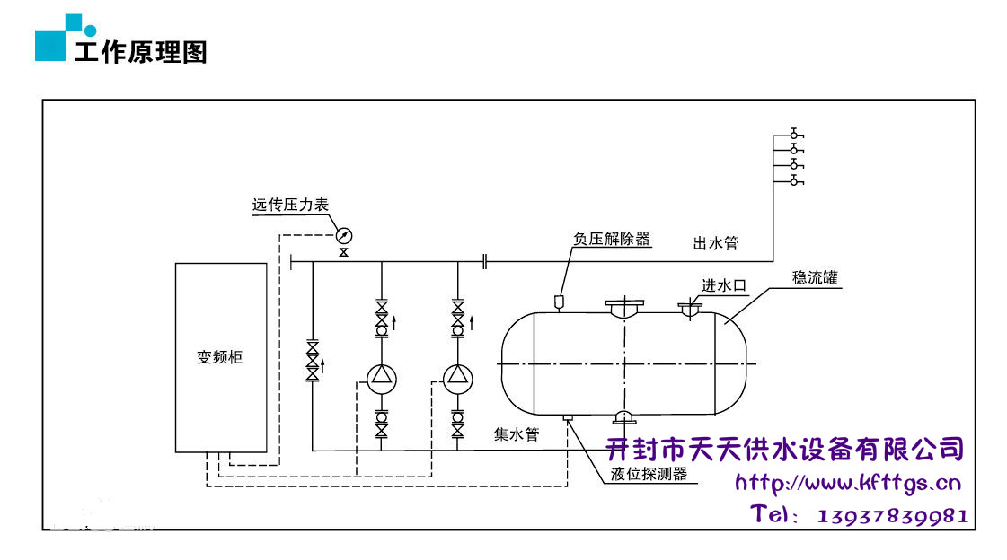变频供水设备的基本工作原理是根据用户用水量变化自动调节运行水泵台数和一台水泵转速,使水泵出口压力保持恒定。当用户用水量小于一台水泵出水量是,系统根据用水量变化有一台水泵变频调速运行,当用水量增加时管道系统内压力下降,这时压力传感器把检测到的信号传送给微机控制单元,通过微机运行判断,发出指令到变频器,控制水泵电机,使转速加快以保证系统压力恒定,反之当用水量减少时,使水泵转速减慢,以保持恒压。当用水量大于一台泵出水时,第一台泵切换到工频运行,第二台泵开始变频调速运行,当用水量小于两台泵出水量时,能自动停止一台